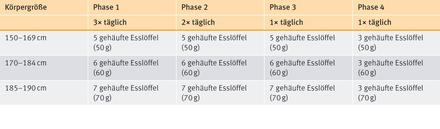 Almased-4-Phasen-Tabelle